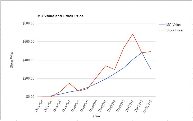 CMG value chart February 2016