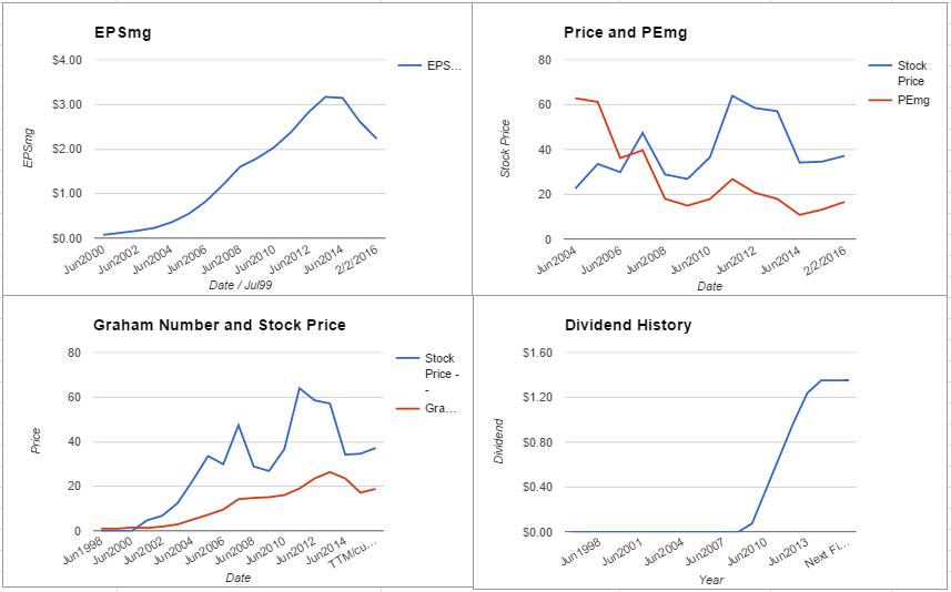 COH charts February 2016