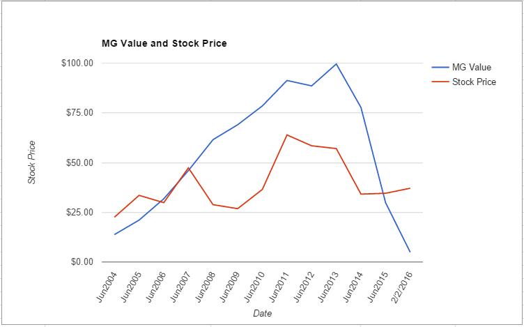 COH value chart February 2016
