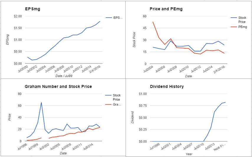 CSCO charts February 2016