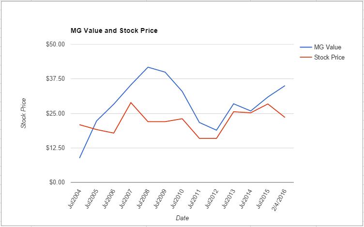 CSCO value chart February 2016