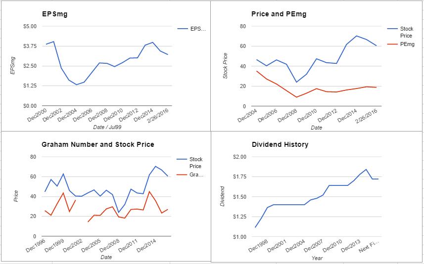 DD charts February 2016