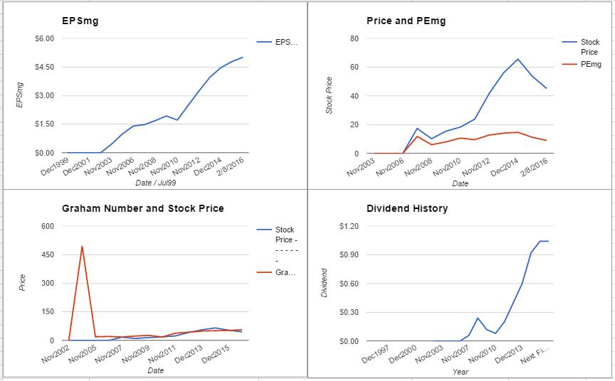 DFS charts February 2016