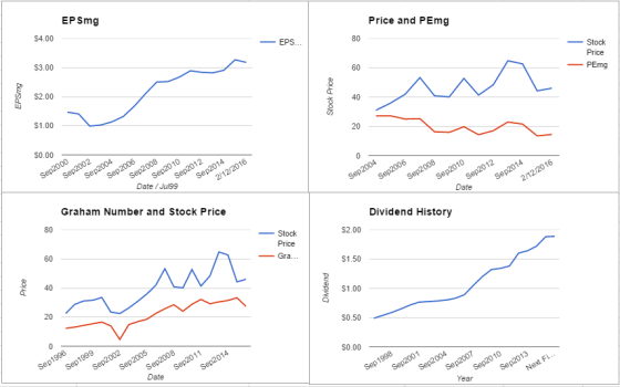 EMR charts February 2016