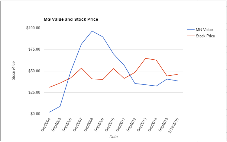 EMR value chart February 2016