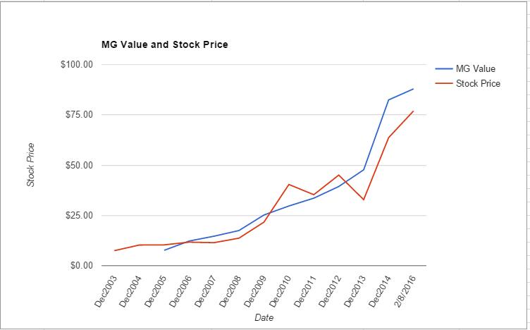 EW value chart February 2016