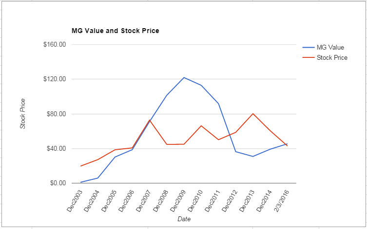 FLR value Chart February 2016
