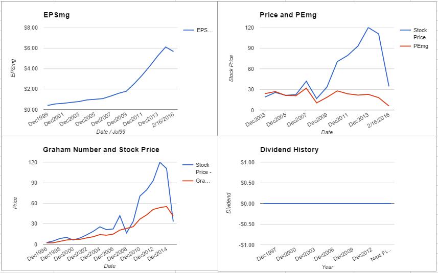 FOSL charts February 2016