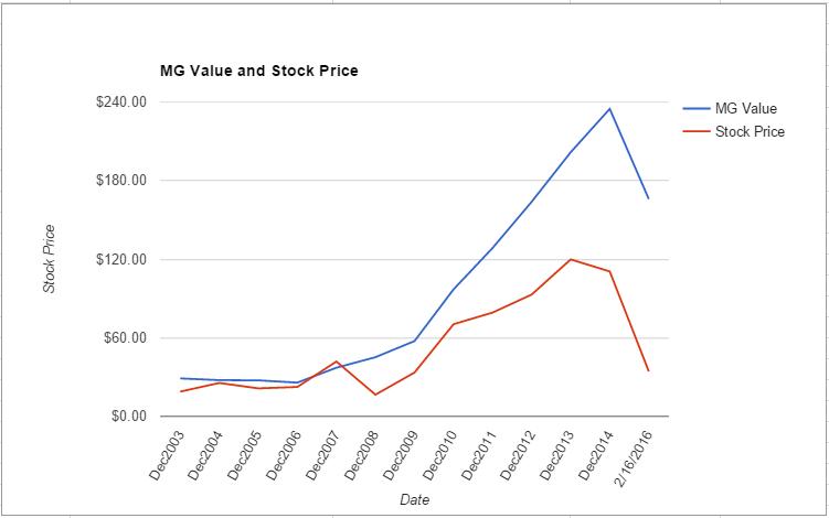 FOSL value chart February 2016