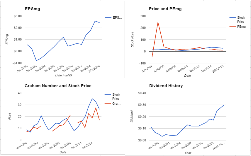 FOXA charts February 2016