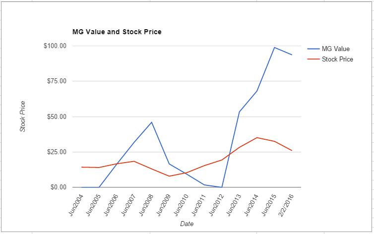 FOXA value chart February 2016