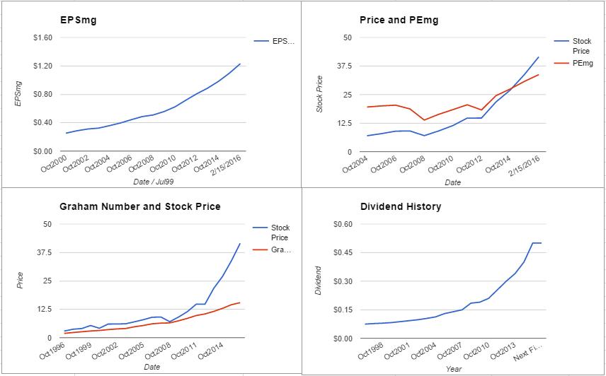 HRL charts February 2016