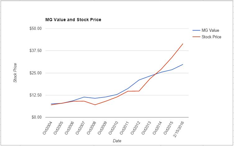 HRL value chart February 2016
