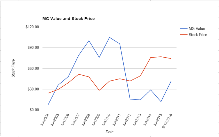 HRS value chart February 2016