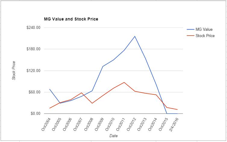 JOY value chart February 2016