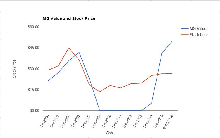KIM value chart February 2016