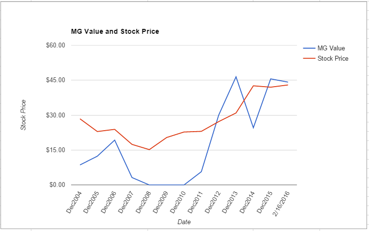 LEG value chart February 2016