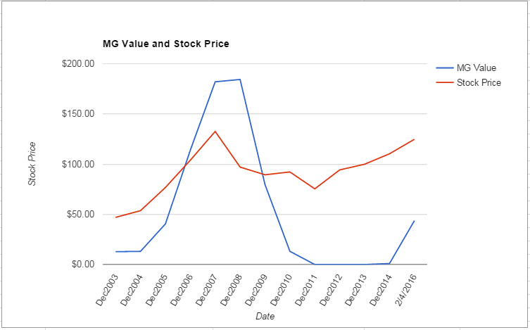 MLM value Chart February 2016