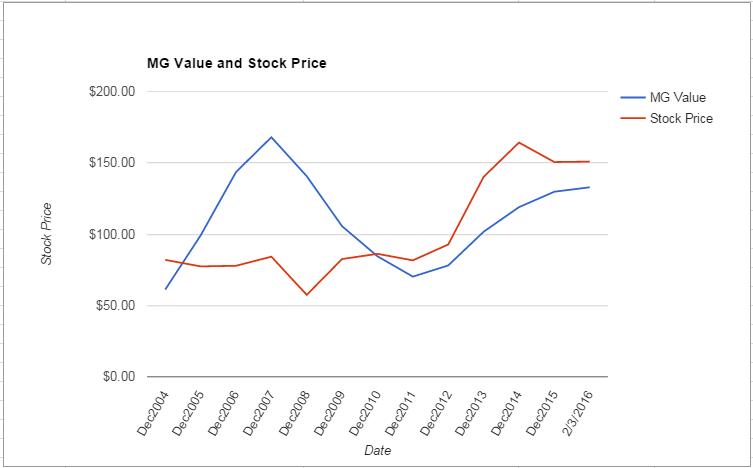 MMM value Chart February 2016