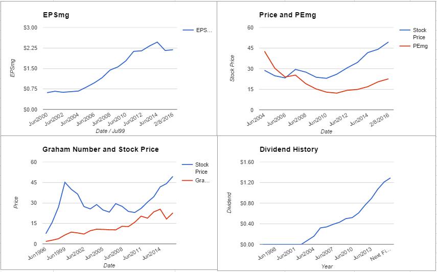 MSFT charts February 2016