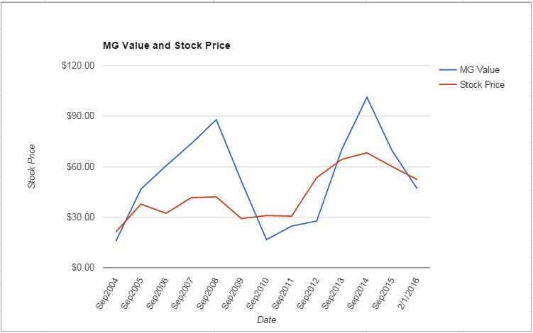 MTSC value Chart February 2016
