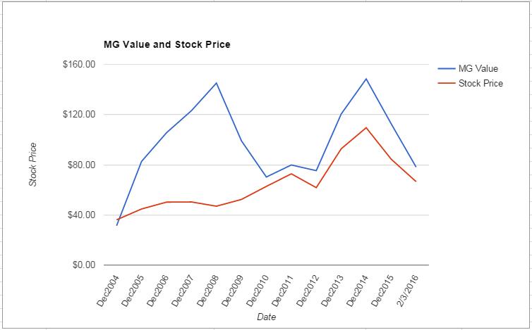NSC value Chart February 2016