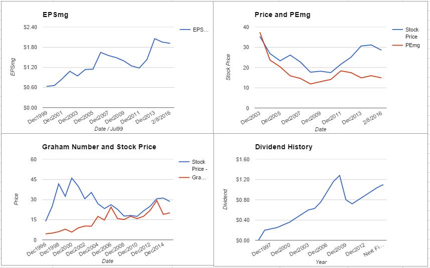 PFE charts February 2016