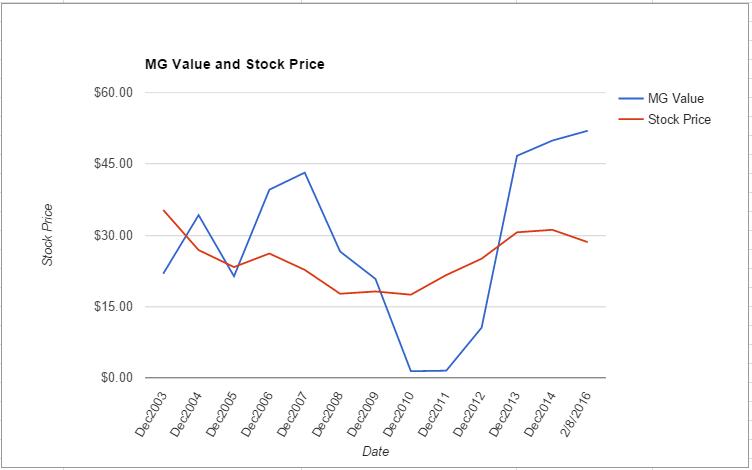 PFE value chart February 2016