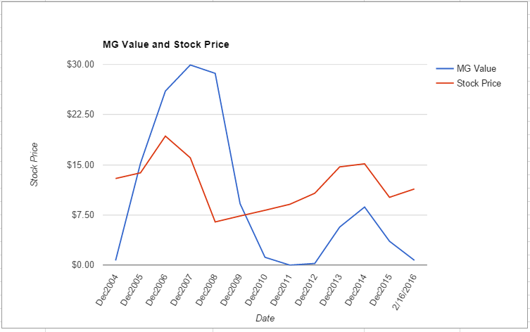 PMD value chart February 2016