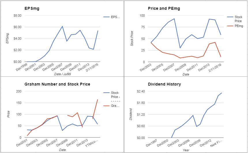PRU Charts February 2016
