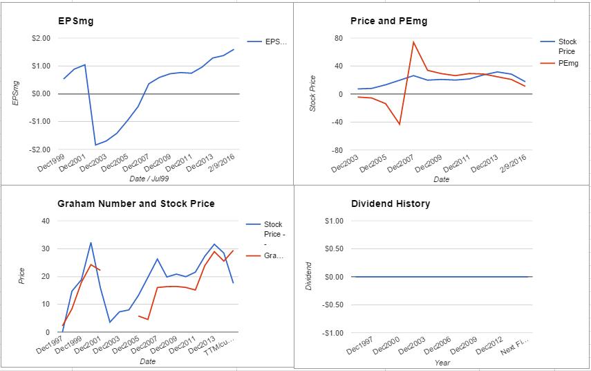 PWR charts February 2016
