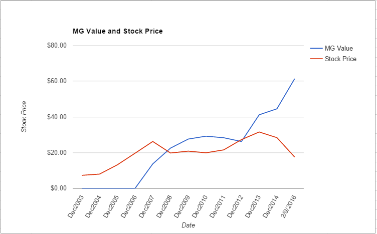 PWR value chart February 2016