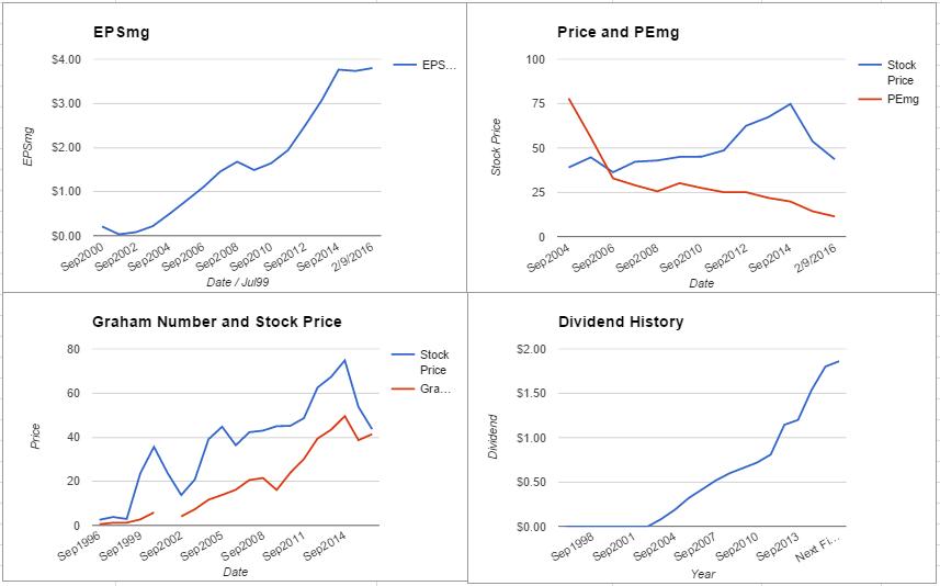 QCOM charts February 2016