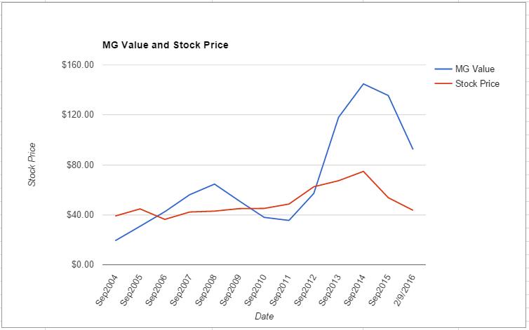 QCOM value chart February 2016