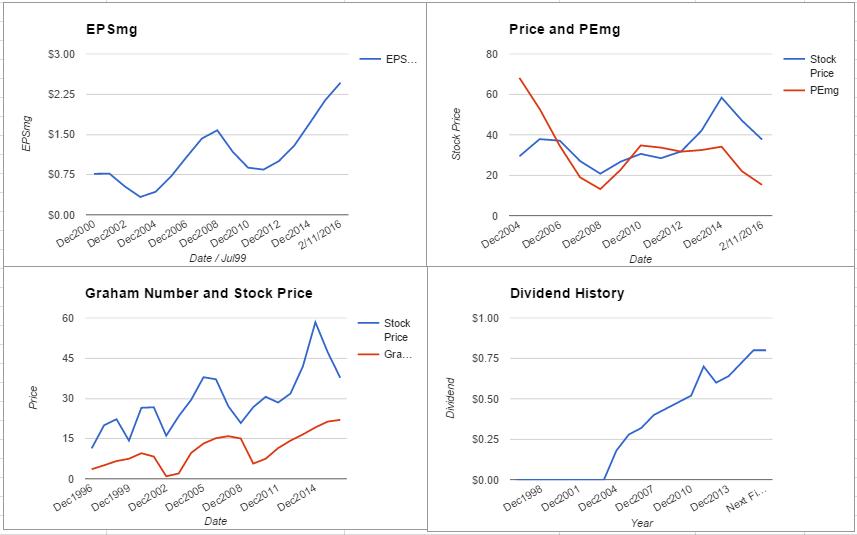 RHI charts February 2016