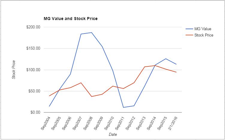 ROK value Chart February 2016