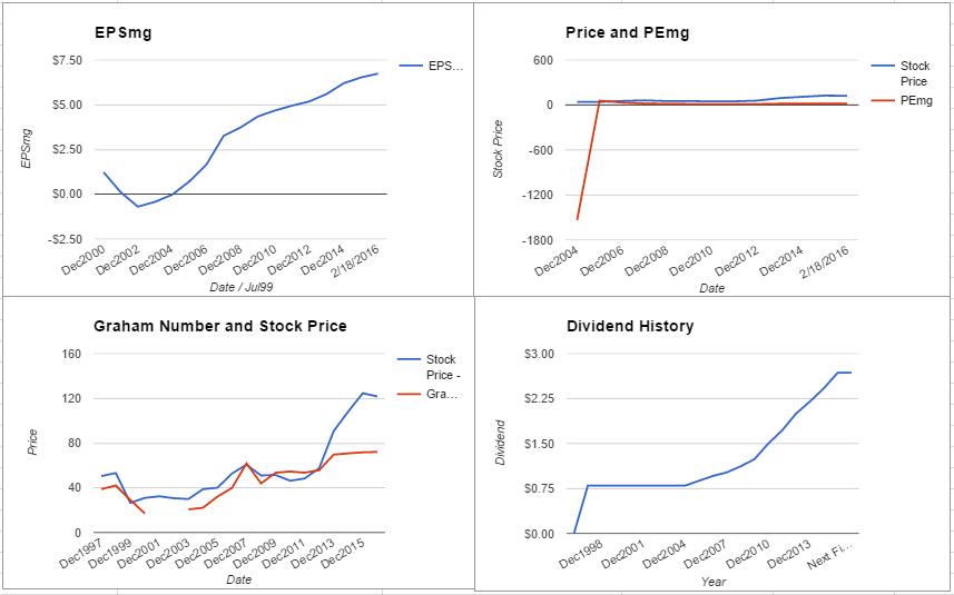 RTN charts February 2016