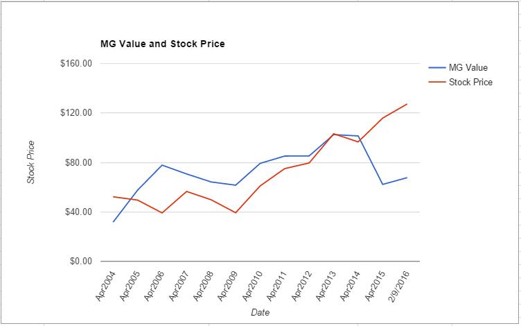 SJM value chart February 2016