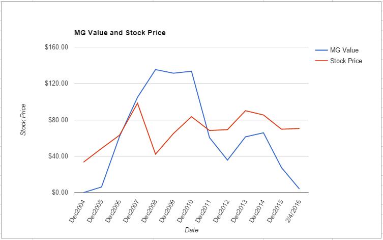 SLB value chart February 2016