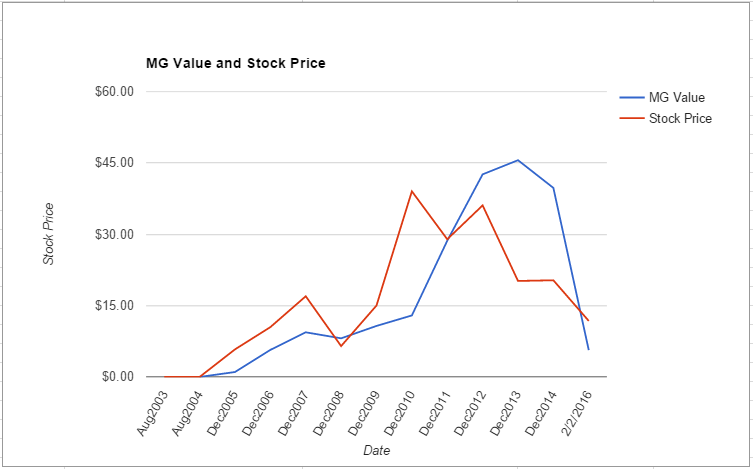 SLW value chart February 2016