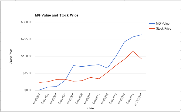 SNA value Chart February 2016