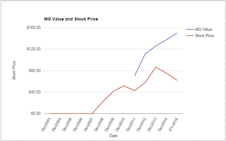 SNI value Chart February 2016