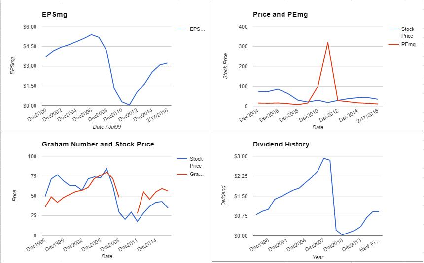 STI charts February 2016