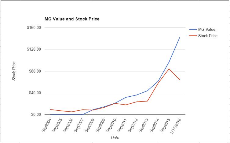 SWKS value chart February 2016