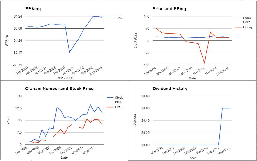 SYMC charts February 2016