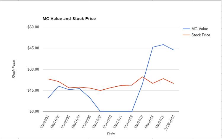 SYMC value chart February 2016