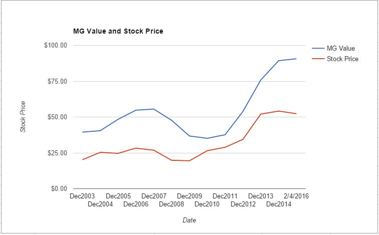 TMK value chart February 2016