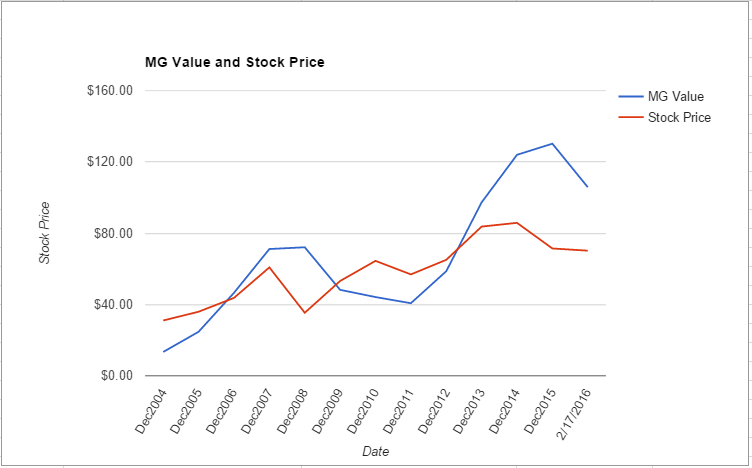 TROW value chart February 2016