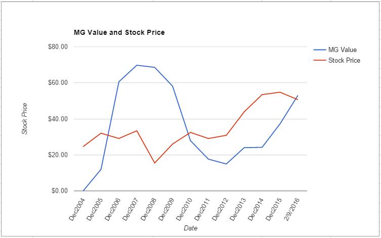 TXN value chart February 2016
