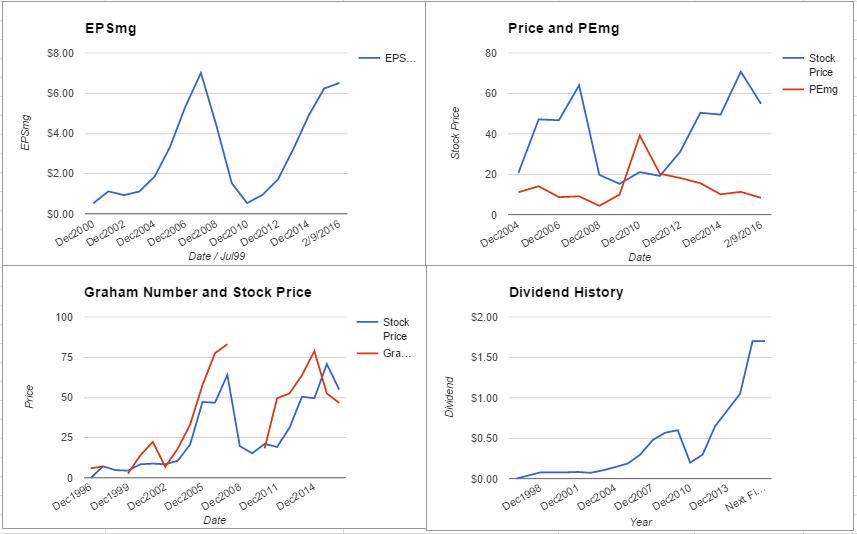 VLO charts February 2016